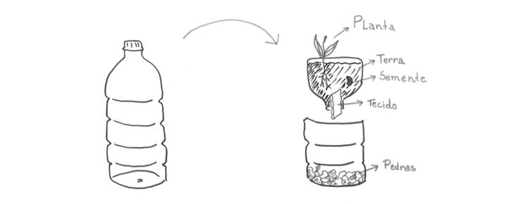 Esquema do vaso
