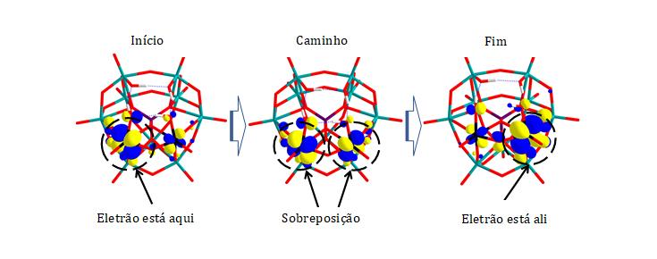 Trajeto de transferência eletrónica num óxido metálico misto de molibdénio e tungsténio